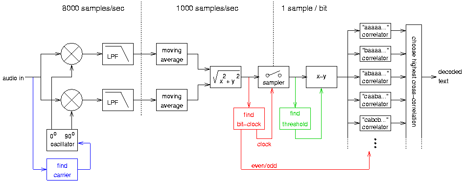 RSCW algorithm for decoding morse code – Sample Morse Code Chart
