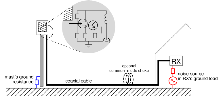 Grounding of MiniWhip and other active whip antennas